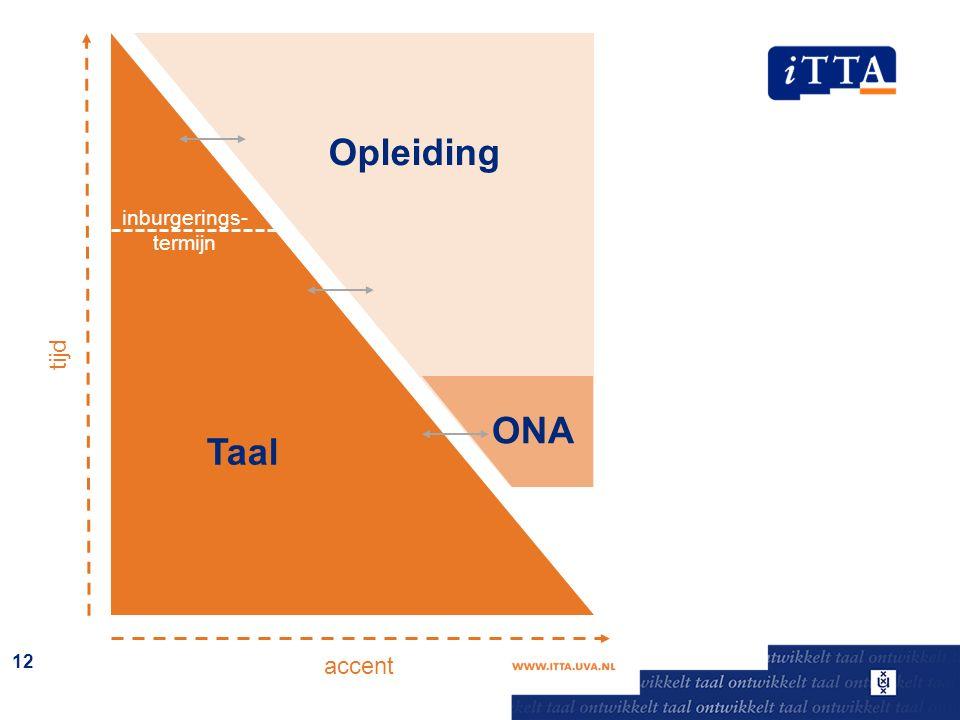 12 Taal Opleiding ONA inburgerings- termijn tijd accent