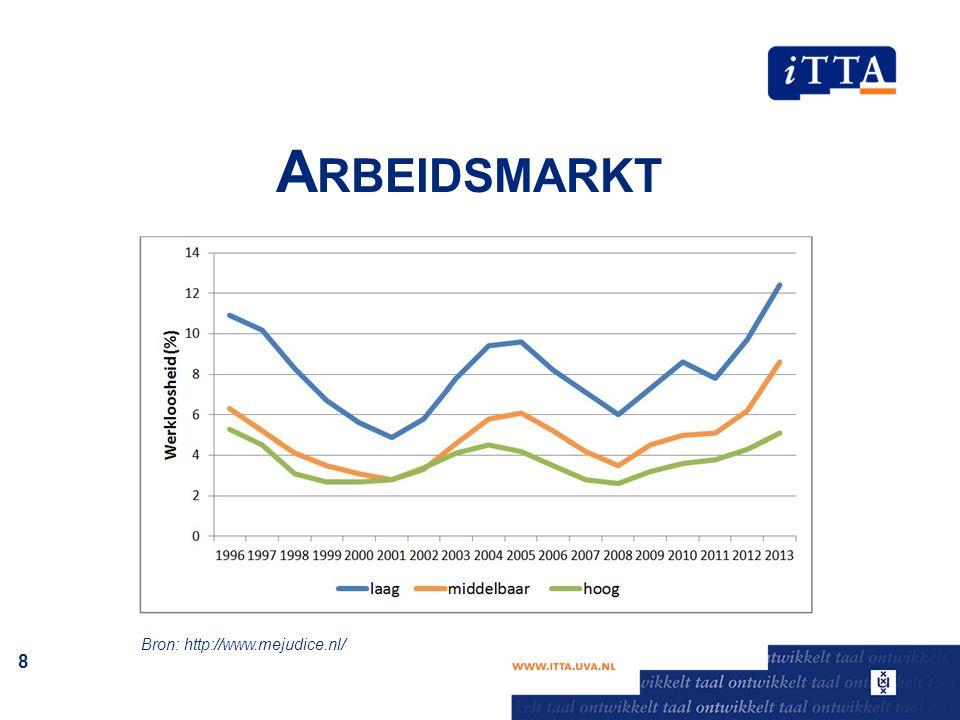 A RBEIDSMARKT 8 Bron: http://www.mejudice.nl/