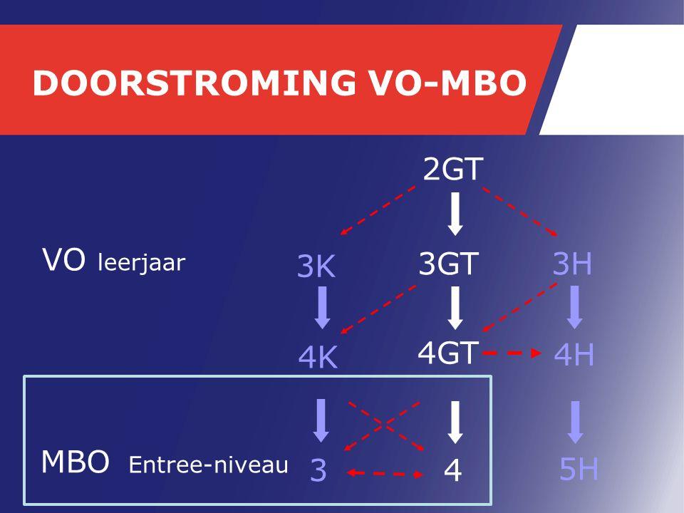 DOORSTROMING VO-MBO 3K 3GT 4K 4GT VO leerjaar MBO Entree-niveau 34 2GT 3H 4H 5H