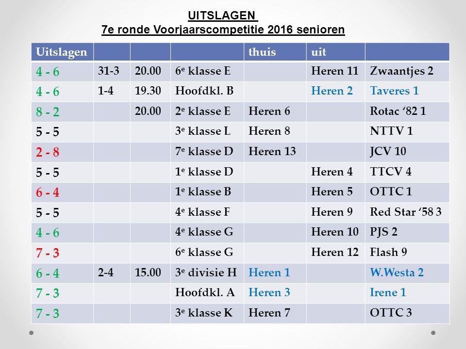 UITSLAGEN 7e ronde Voorjaarscompetitie 2016 senioren Uitslagenthuisuit 4 - 6 31-320.006 e klasse EHeren 11Zwaantjes 2 4 - 6 1-419.30Hoofdkl.