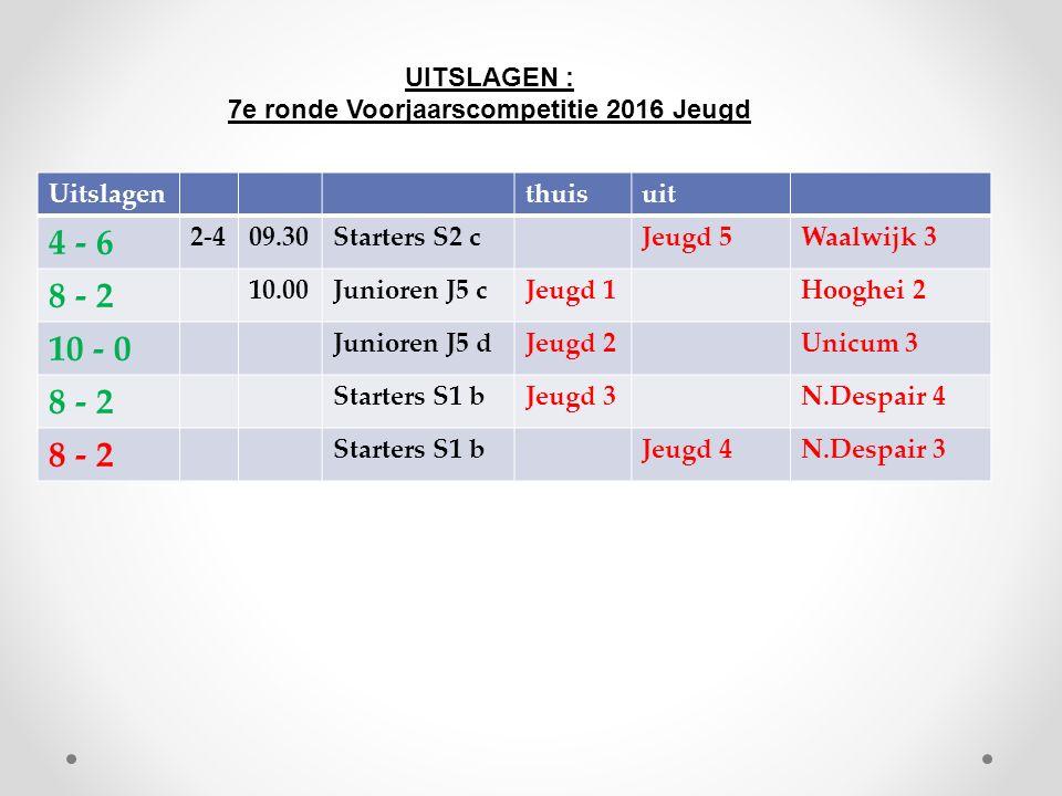 Uitslagenthuisuit 4 - 6 2-409.30Starters S2 cJeugd 5Waalwijk 3 8 - 2 10.00Junioren J5 cJeugd 1Hooghei 2 10 - 0 Junioren J5 dJeugd 2Unicum 3 8 - 2 Starters S1 bJeugd 3N.Despair 4 8 - 2 Starters S1 bJeugd 4N.Despair 3 UITSLAGEN : 7e ronde Voorjaarscompetitie 2016 Jeugd