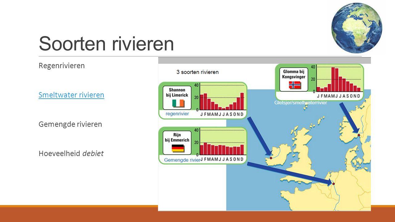 Soorten rivieren Regenrivieren Smeltwater rivieren Gemengde rivieren Hoeveelheid debiet