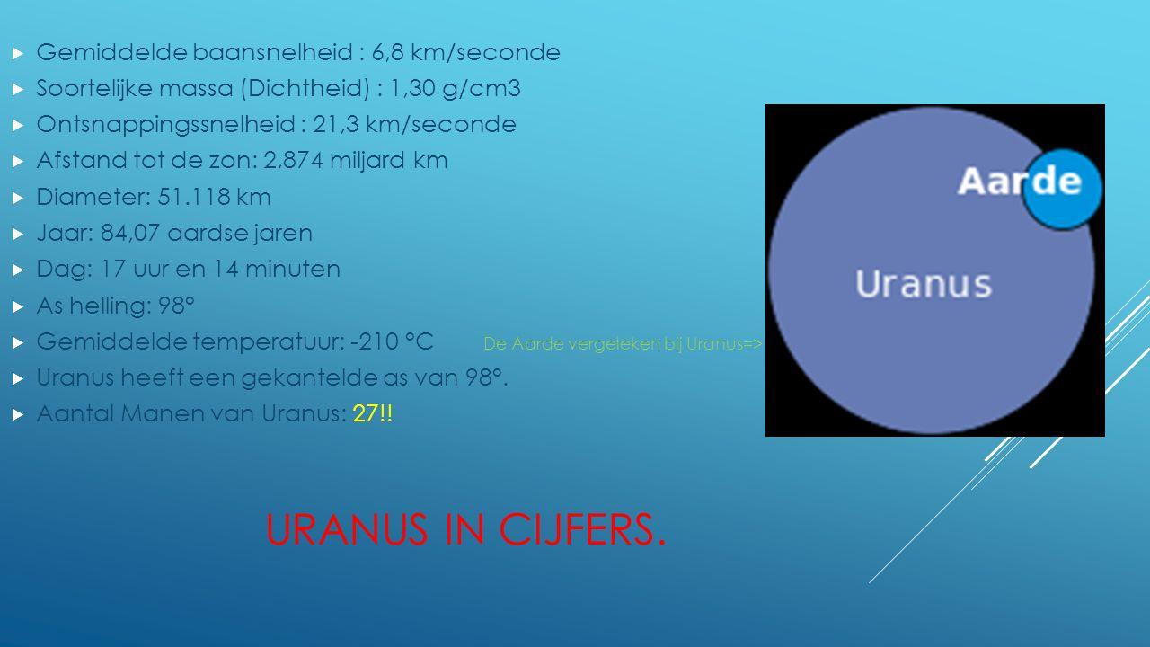 URANUS IN CIJFERS.  Gemiddelde baansnelheid : 6,8 km/seconde  Soortelijke massa (Dichtheid) : 1,30 g/cm3  Ontsnappingssnelheid : 21,3 km/seconde 