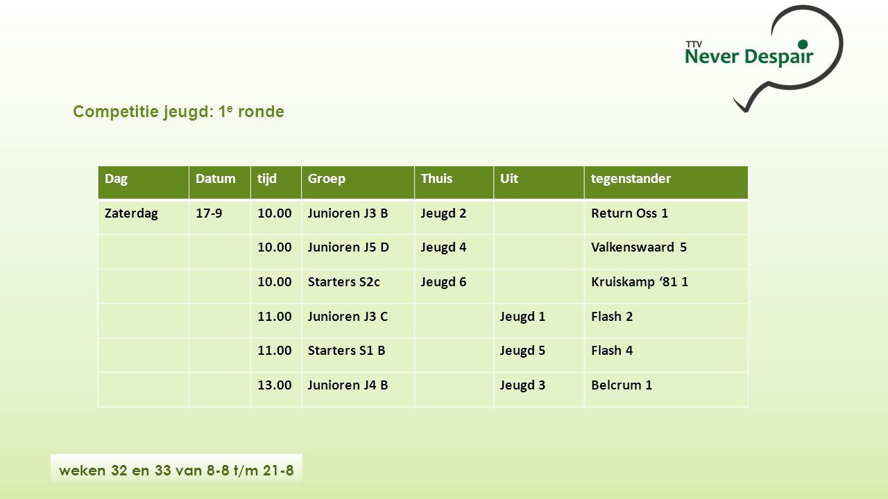 weken 32 en 33 van 8-8 t/m 21-8 DagDatumtijdGroepThuisUittegenstander Zaterdag17-910.00Junioren J3 BJeugd 2Return Oss 1 10.00Junioren J5 DJeugd 4Valkenswaard 5 10.00Starters S2cJeugd 6Kruiskamp '81 1 11.00Junioren J3 CJeugd 1Flash 2 11.00Starters S1 BJeugd 5Flash 4 13.00Junioren J4 BJeugd 3Belcrum 1 Competitie jeugd: 1 e ronde