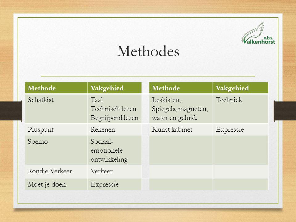 Methodes MethodeVakgebiedMethodeVakgebied SchatkistTaal Technisch lezen Begrijpend lezen Leskisten; Spiegels, magneten, water en geluid.