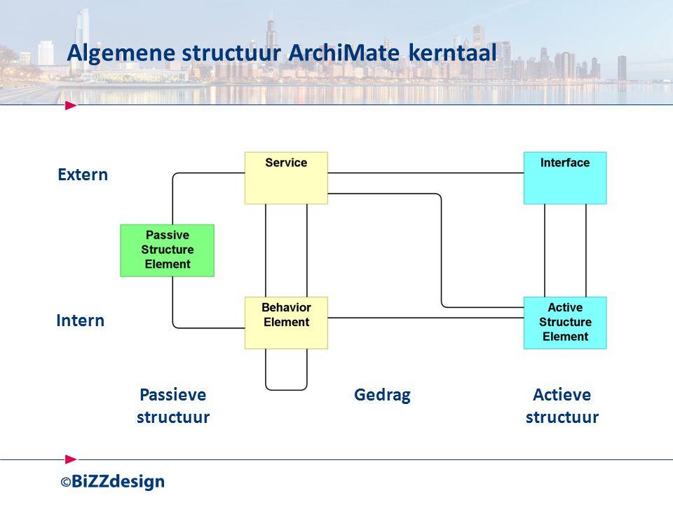 Algemene structuur ArchiMate kerntaal Intern Extern Passieve structuur GedragActieve structuur