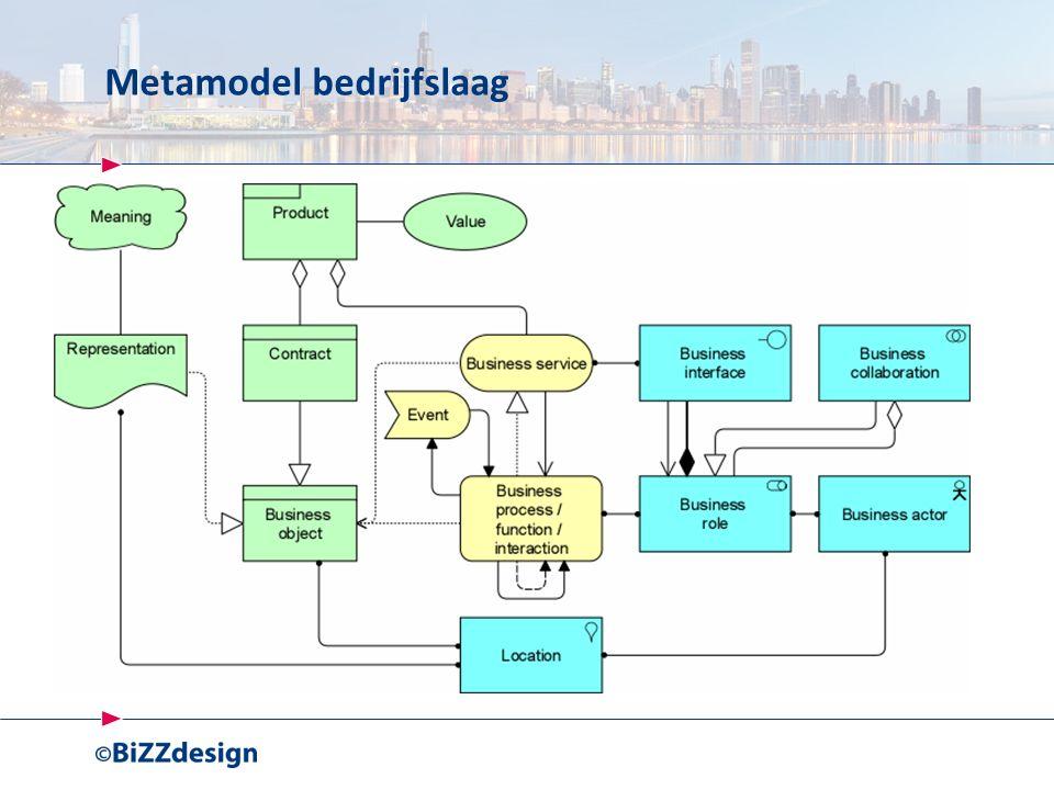 Metamodel bedrijfslaag