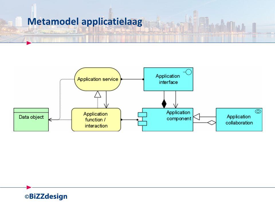 Metamodel applicatielaag