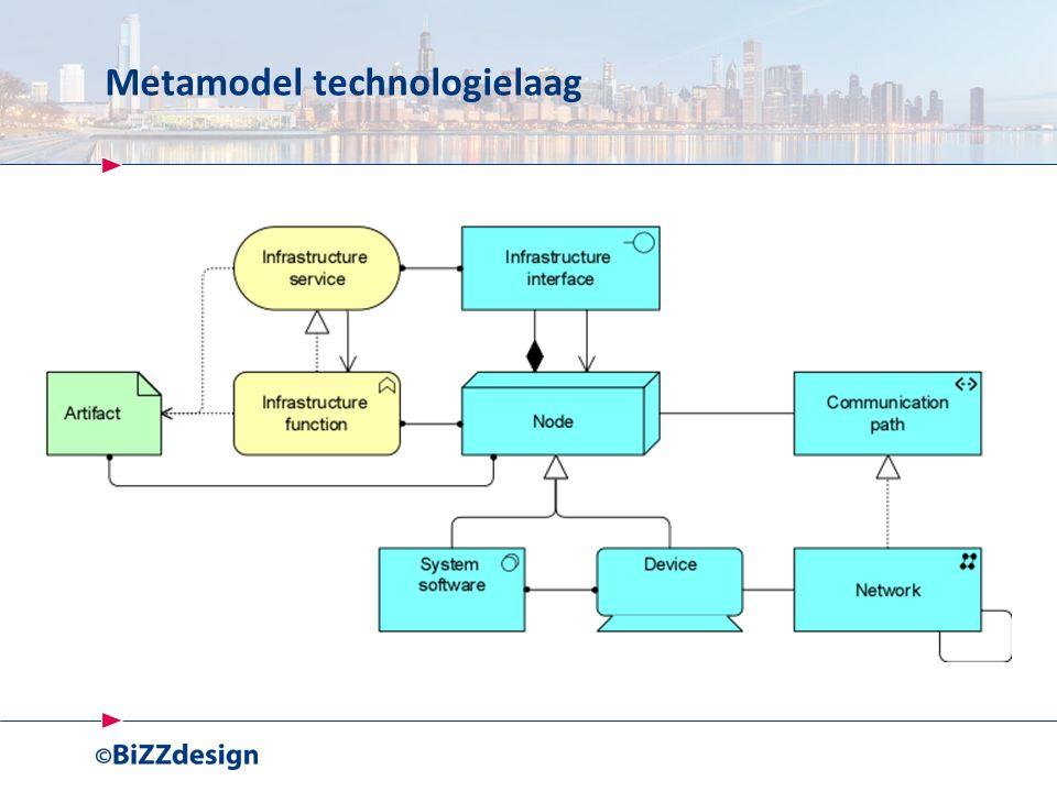 Metamodel technologielaag
