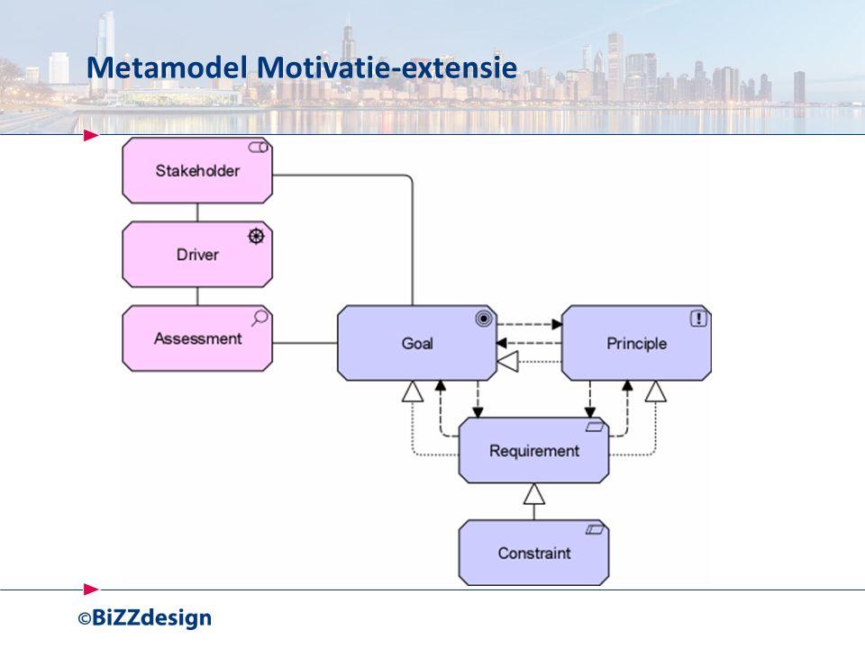 Metamodel Motivatie-extensie