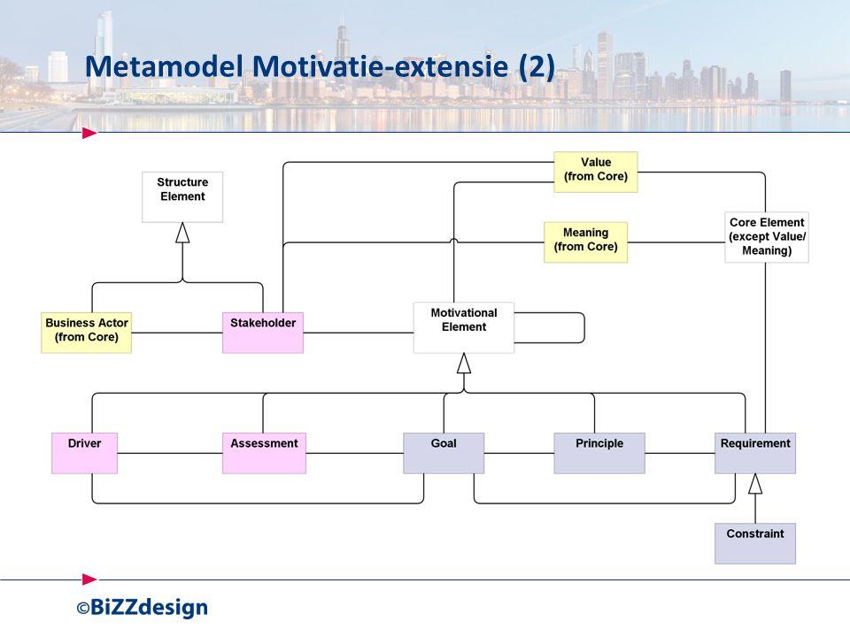 Metamodel Motivatie-extensie (2)