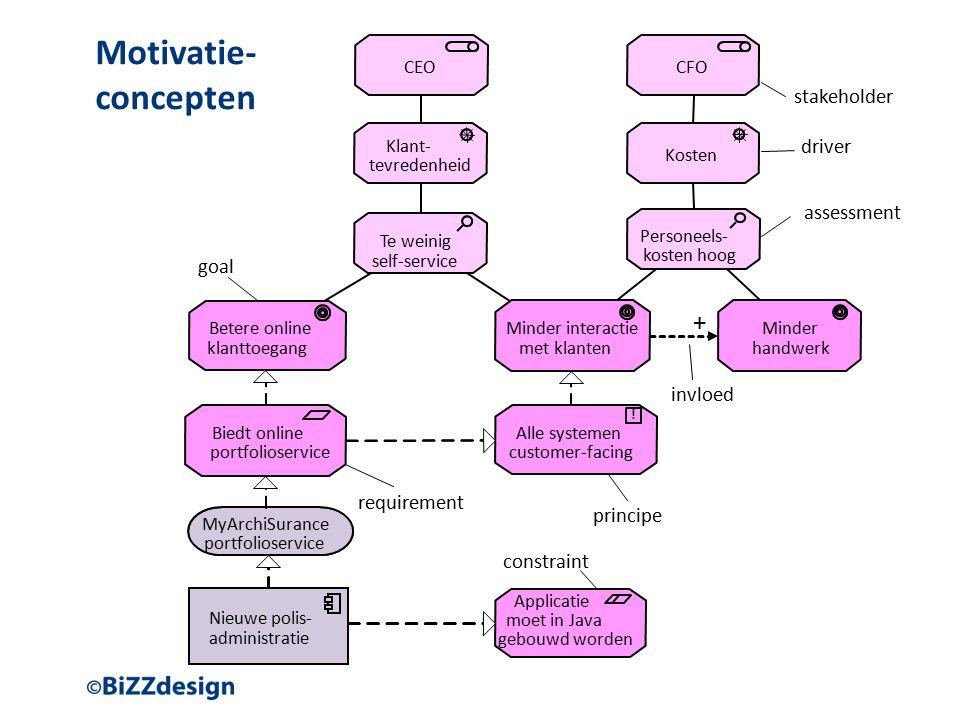 Motivatie- concepten Klant- tevredenheid Kosten driver .