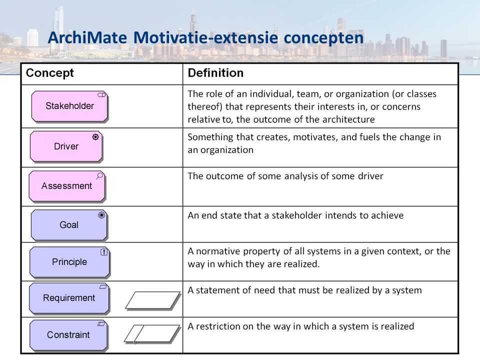 ArchiMate Motivatie-extensie concepten