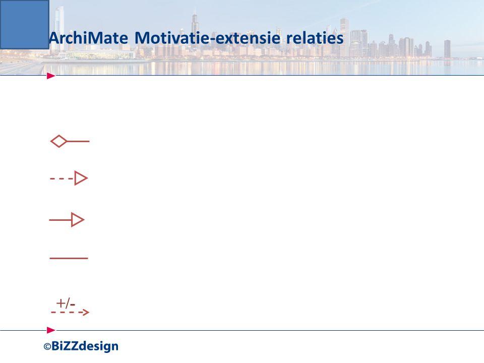 ArchiMate Motivatie-extensie relaties +/-