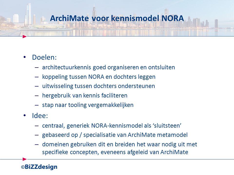 ArchiMate voor kennismodel NORA Doelen: – architectuurkennis goed organiseren en ontsluiten – koppeling tussen NORA en dochters leggen – uitwisseling tussen dochters ondersteunen – hergebruik van kennis faciliteren – stap naar tooling vergemakkelijken Idee: – centraal, generiek NORA-kennismodel als 'sluitsteen' – gebaseerd op / specialisatie van ArchiMate metamodel – domeinen gebruiken dit en breiden het waar nodig uit met specifieke concepten, eveneens afgeleid van ArchiMate