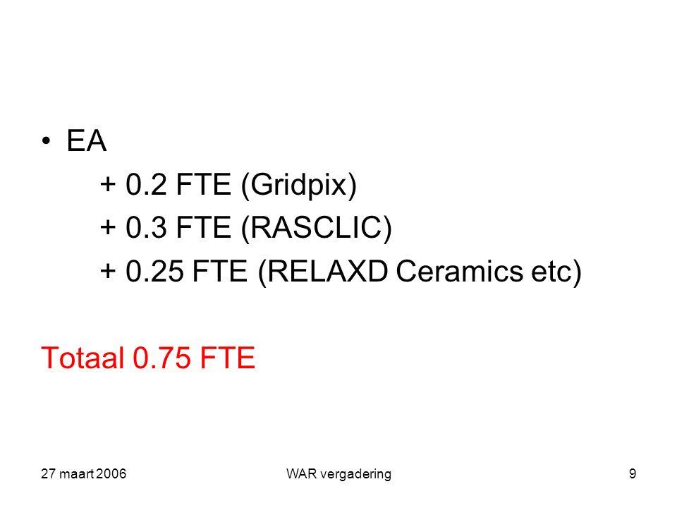 27 maart 2006WAR vergadering10 MA + 0.75 FTE (wire bonding Gridpix+RELAXD) (expertise is nu in handen van 1 persoon) + 0.25 FTE (algemeen machine werk) + 0.5 FTE (EUDET + infrastructuur testbeam) Totaal 1.5 FTE