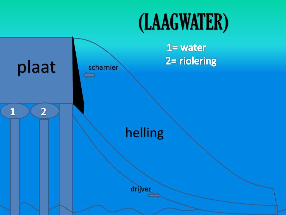plaat scharnier drijver (LAAGWATER) helling