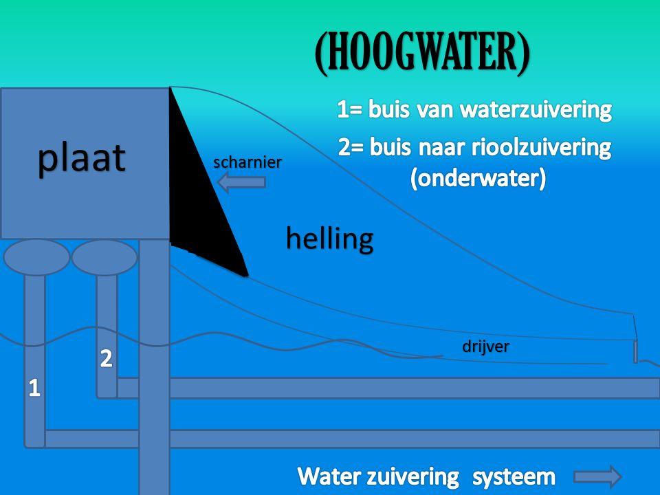 plaat (HOOGWATER) drijver scharnier helling