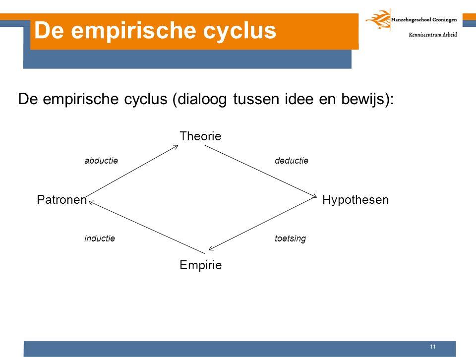 11 De empirische cyclus Theorie abductiedeductie Patronen Hypothesen inductietoetsing Empirie De empirische cyclus (dialoog tussen idee en bewijs):