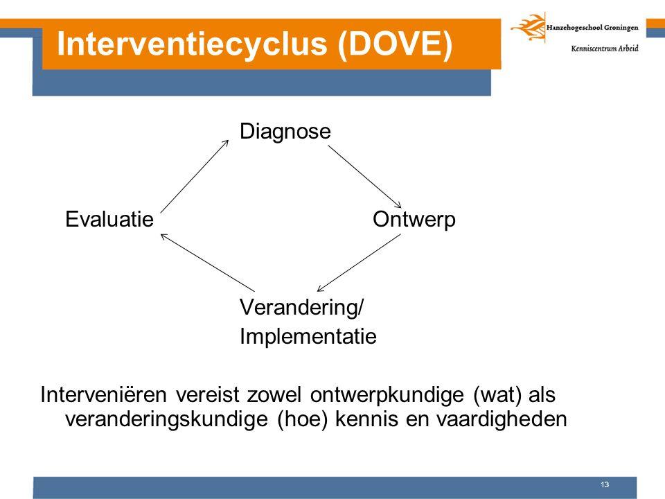 Interventiecyclus (DOVE) Diagnose EvaluatieOntwerp Verandering/ Implementatie Interveniëren vereist zowel ontwerpkundige (wat) als veranderingskundige