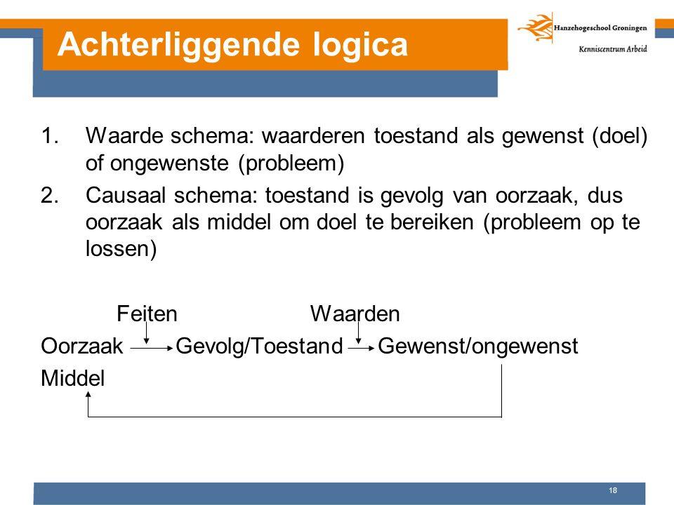 Achterliggende logica 1.Waarde schema: waarderen toestand als gewenst (doel) of ongewenste (probleem) 2.Causaal schema: toestand is gevolg van oorzaak