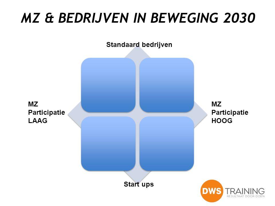 MZ & BEDRIJVEN IN BEWEGING 2030 Standaard bedrijven Start ups MZ Participatie HOOG MZ Participatie LAAG