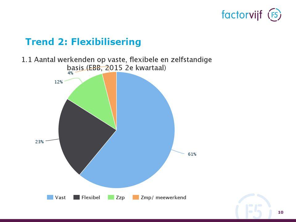 Trend 2: Flexibilisering 10