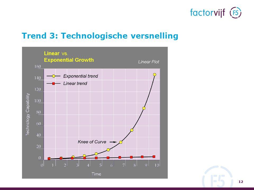 Trend 3: Technologische versnelling 12