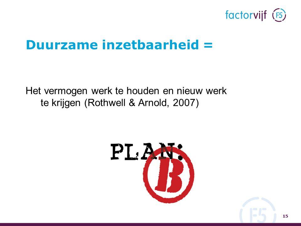 Duurzame inzetbaarheid = 15 Het vermogen werk te houden en nieuw werk te krijgen (Rothwell & Arnold, 2007)