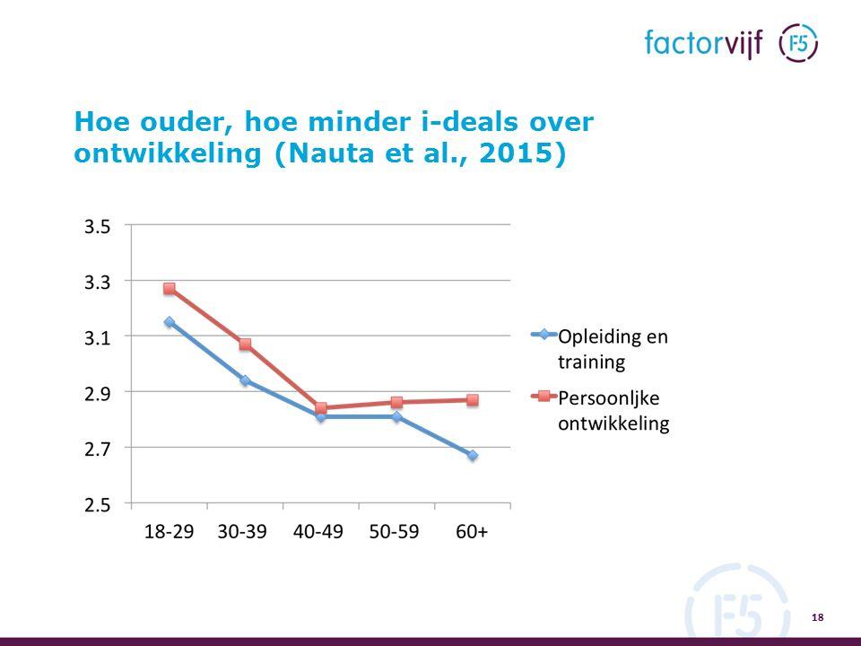 Hoe ouder, hoe minder i-deals over ontwikkeling (Nauta et al., 2015) 18