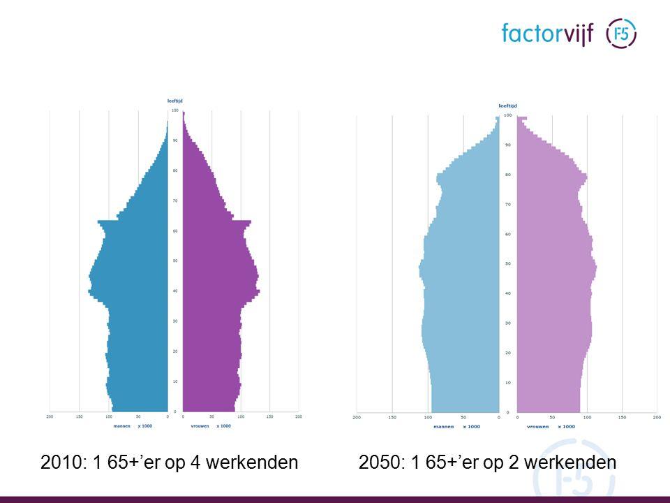 Bron: CBS Statline 6 2010: 1 65+'er op 4 werkenden2050: 1 65+'er op 2 werkenden