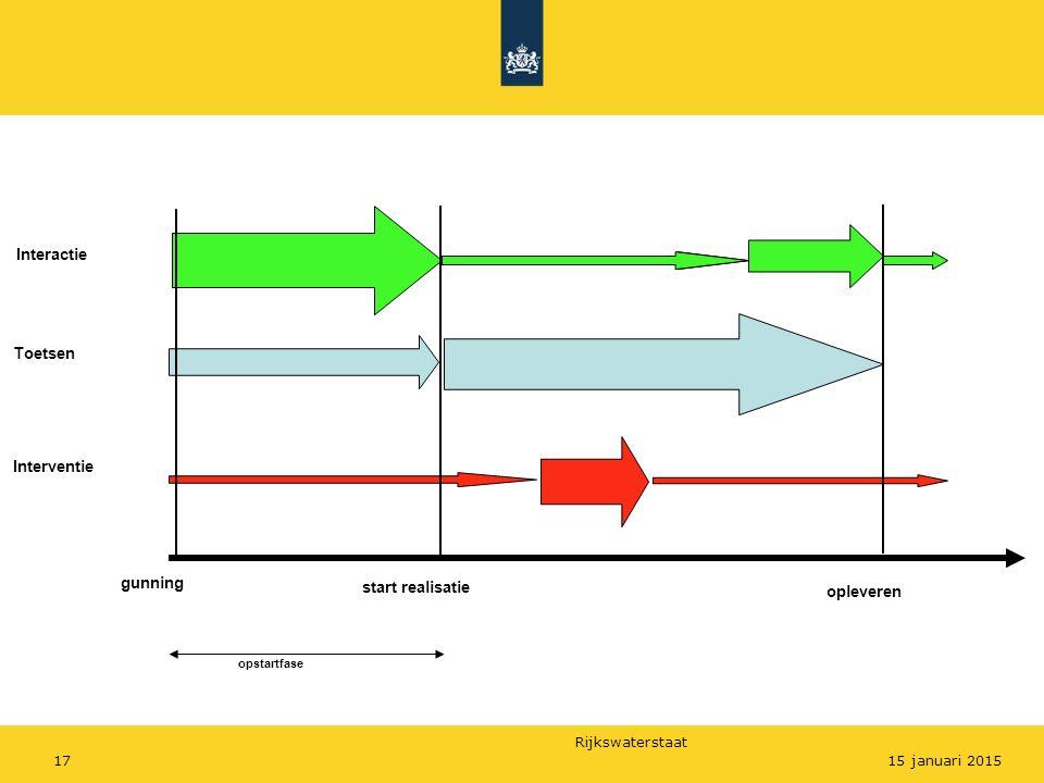 Rijkswaterstaat 17 opleveren gunning start realisatie Interactie Toetsen Interventie opstartfase 15 januari 2015
