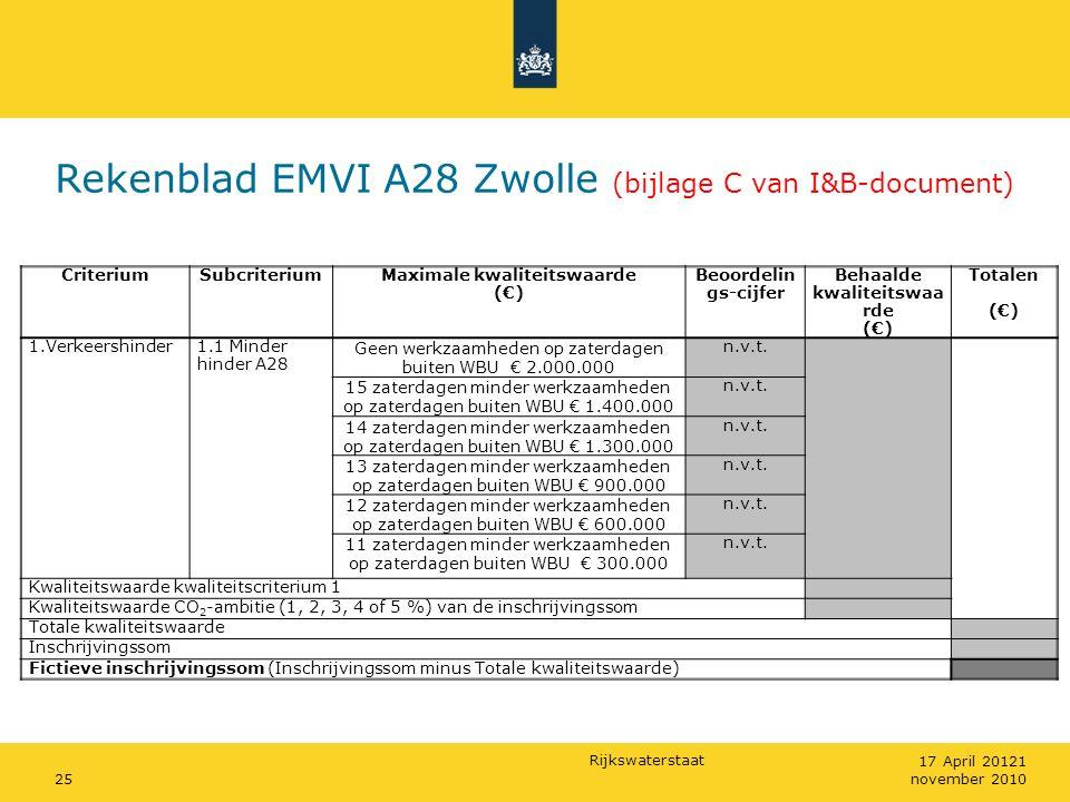 Rijkswaterstaat Rekenblad EMVI A28 Zwolle (bijlage C van I&B-document) 25 17 April 20121 november 2010 CriteriumSubcriteriumMaximale kwaliteitswaarde (€) Beoordelin gs-cijfer Behaalde kwaliteitswaa rde (€) Totalen (€) 1.Verkeershinder1.1 Minder hinder A28 Geen werkzaamheden op zaterdagen buiten WBU € 2.000.000 n.v.t.