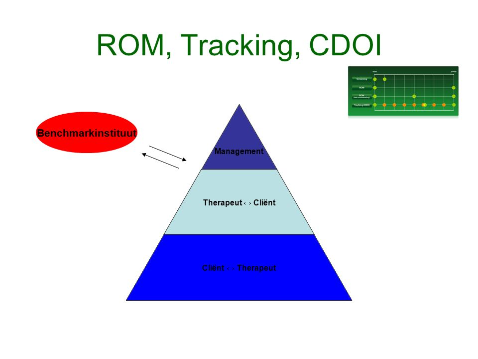 ROM, Tracking, CDOI Management Therapeut ↔ Cliënt Cliënt ↔ Therapeut Benchmarkinstituut