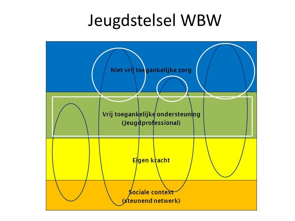 Jeugdstelsel WBW Niet vrij toegankelijke zorg Vrij toegankelijke ondersteuning (Jeugdprofessional) Eigen kracht Sociale context (steunend netwerk)