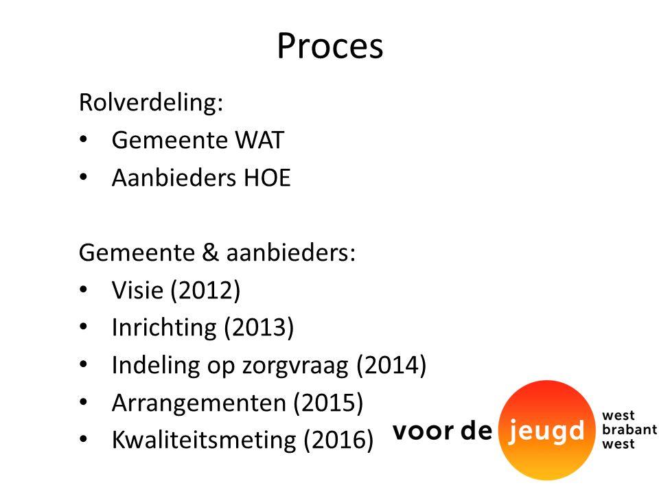 Proces Rolverdeling: Gemeente WAT Aanbieders HOE Gemeente & aanbieders: Visie (2012) Inrichting (2013) Indeling op zorgvraag (2014) Arrangementen (2015) Kwaliteitsmeting (2016)
