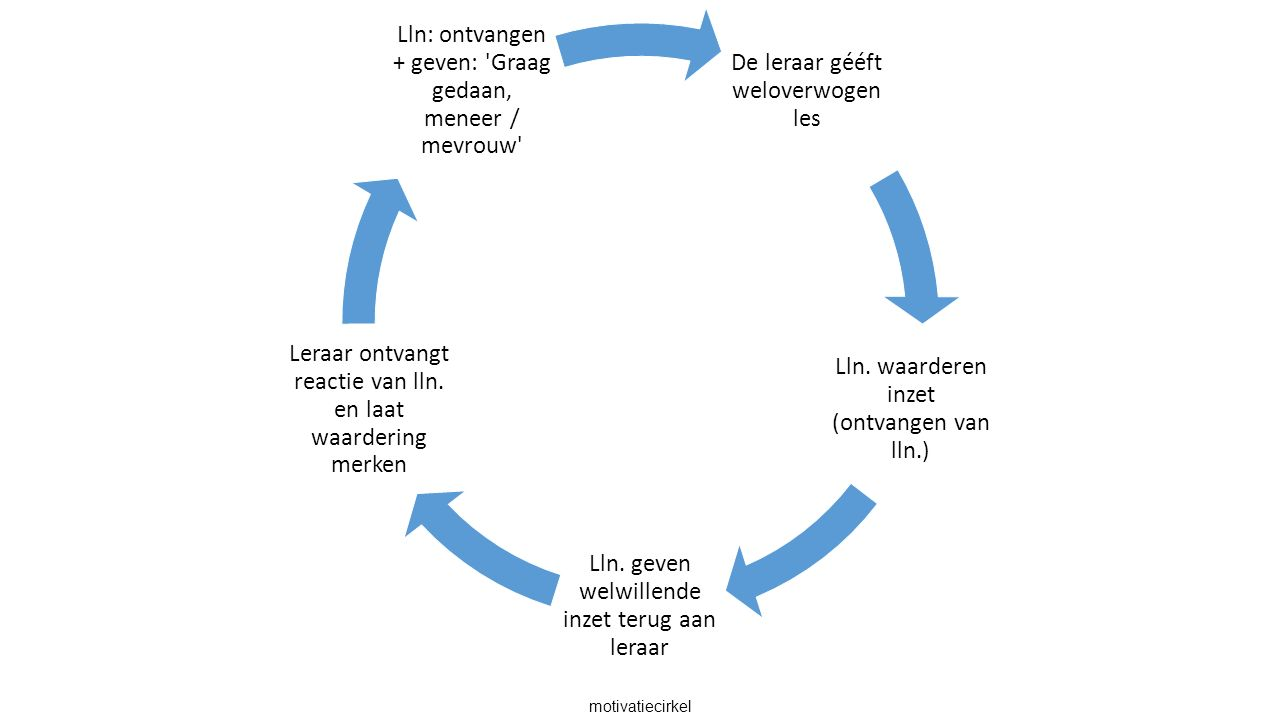 motivatiecirkel De leraar gééft weloverwogen les Lln.