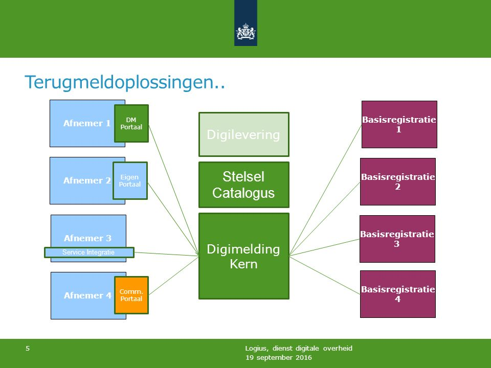 Terugmeldoplossingen.. 19 september 2016 Logius, dienst digitale overheid 5 Afnemer 1 Afnemer 2 Afnemer 3 Digimelding Kern Digilevering Stelsel Catalo