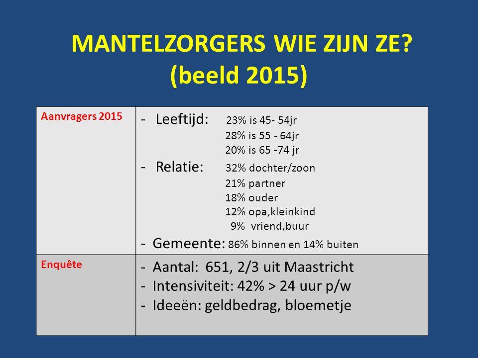 MANTELZORGERS WIE ZIJN ZE? (beeld 2015) Aanvragers 2015 -Leeftijd: 23% is 45- 54jr 28% is 55 - 64jr 20% is 65 -74 jr -Relatie: 32% dochter/zoon 21% pa