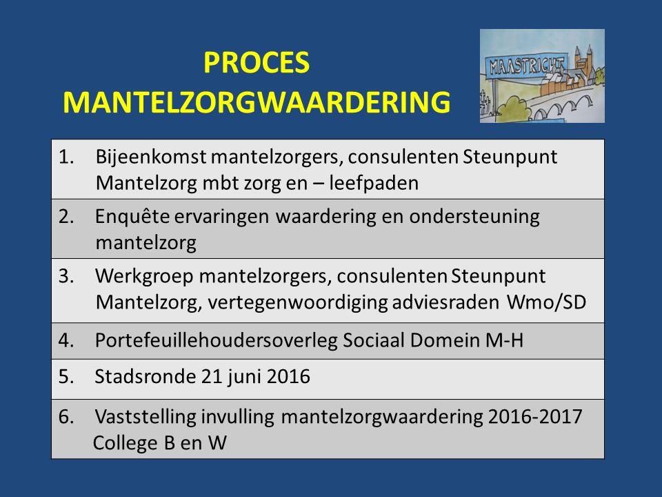 PROCES MANTELZORGWAARDERING 1.Bijeenkomst mantelzorgers, consulenten Steunpunt Mantelzorg mbt zorg en – leefpaden 2.