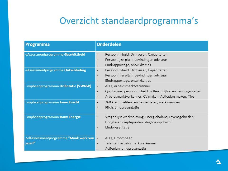 Overzicht standaardprogramma's ProgrammaOnderdelen eAssessmentprogramma Geschiktheid -Persoonlijkheid, Drijfveren, Capaciteiten -Persoonlijke pitch, b