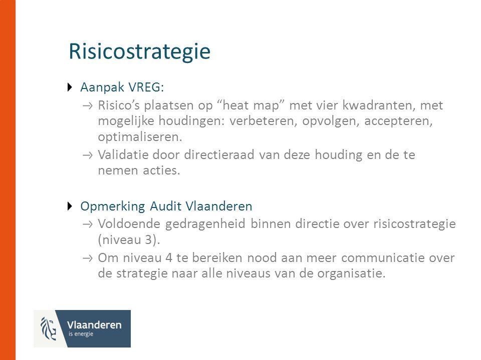 Risicostrategie Aanpak VREG: Risico's plaatsen op heat map met vier kwadranten, met mogelijke houdingen: verbeteren, opvolgen, accepteren, optimaliseren.
