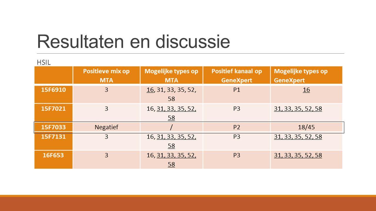 Resultaten en discussie HSIL