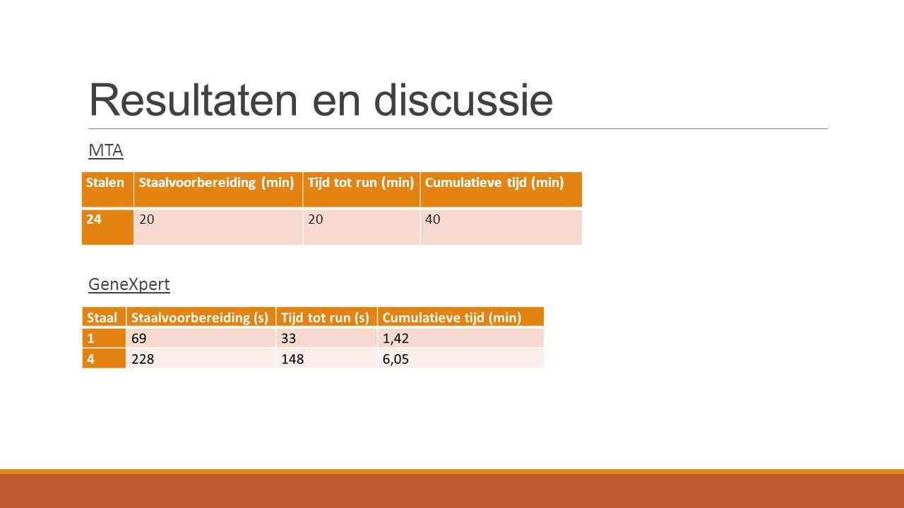 Resultaten en discussie MTA GeneXpert StalenStaalvoorbereiding (min)Tijd tot run (min)Cumulatieve tijd (min) 2420 40