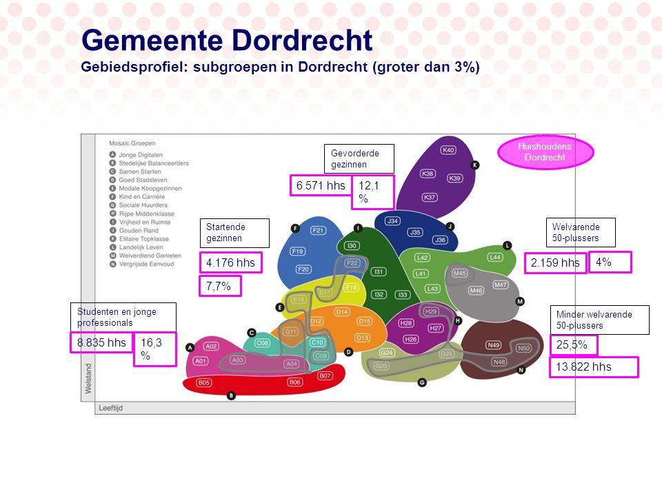 Gemeente Dordrecht Gebiedsprofiel: subgroepen in Dordrecht (groter dan 3%) 7,7% 25,5% 12,1 % Huishoudens Dordrecht Gevorderde gezinnen Startende gezin