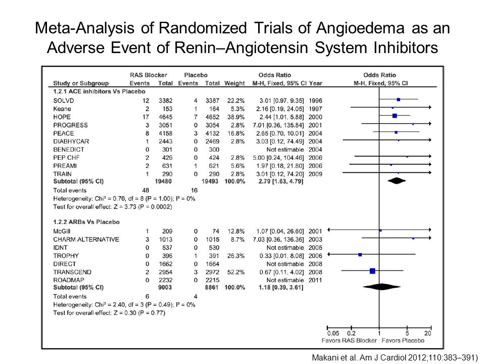 Meta-Analysis of Randomized Trials of Angioedema as an Adverse Event of Renin–Angiotensin System Inhibitors Makani et al.