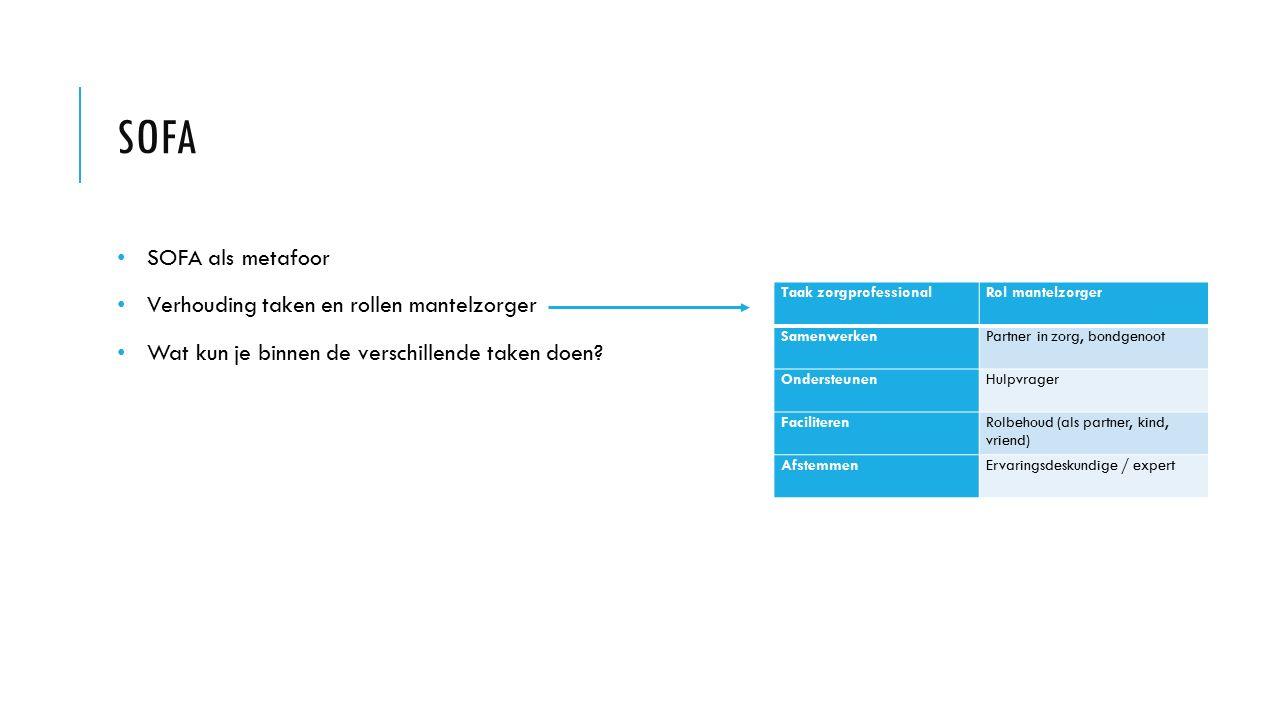 SOFA Taak zorgprofessionalRol mantelzorger SamenwerkenPartner in zorg, bondgenoot OndersteunenHulpvrager FaciliterenRolbehoud (als partner, kind, vrie