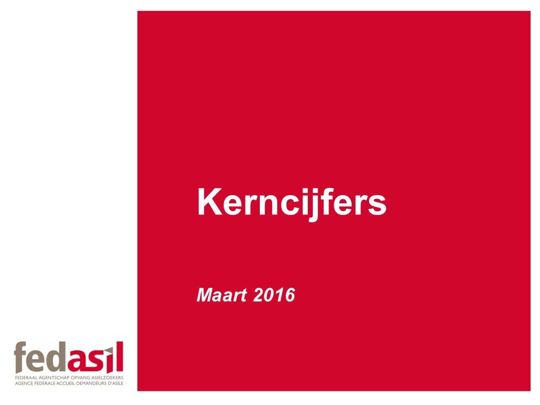 Kerncijfers Maart 2016