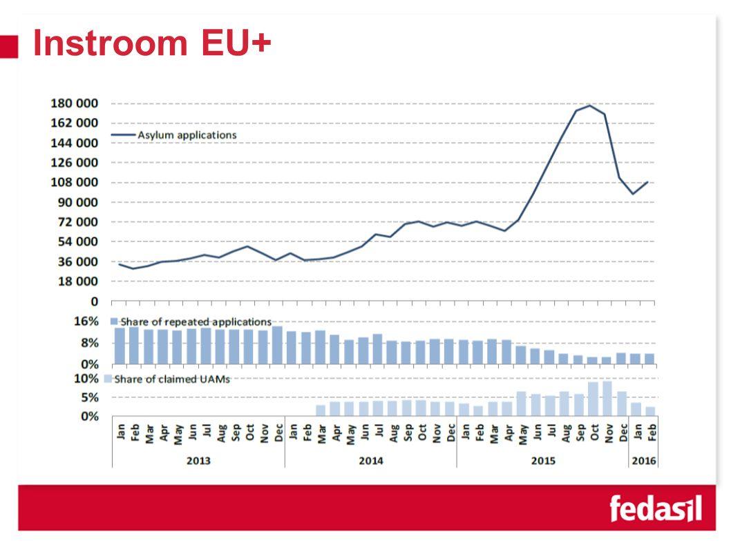 Instroom EU+