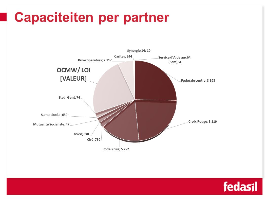 Capaciteiten per partner